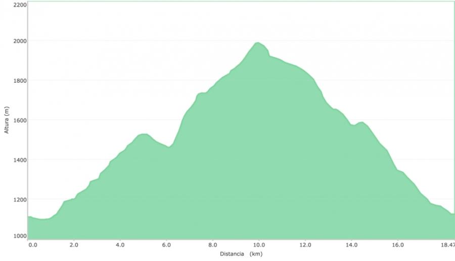entrenamiento 18 km correrporquesi
